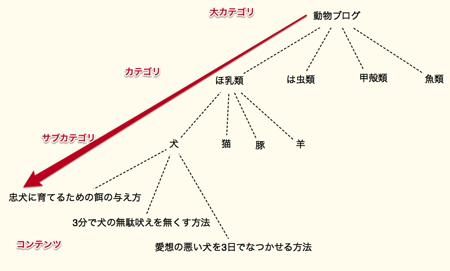 ブログ設計図