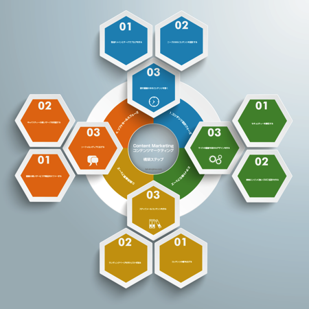 コンテンツマーケティング設計図