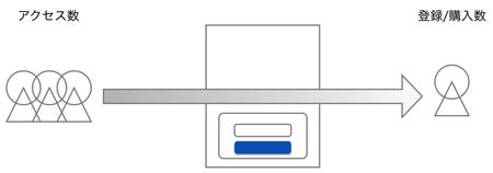 アクセス数とコンバージョン