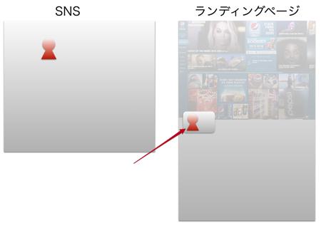 ファンがコンテンツをSNSで拡散