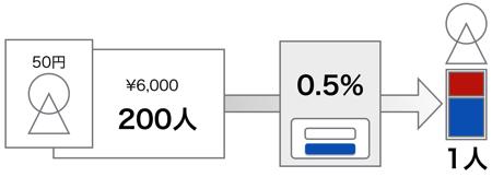 損益分岐点計算方法3