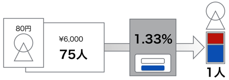 損益分岐点計算方法2