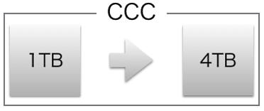 CarbonCopyClonerでシステム移行