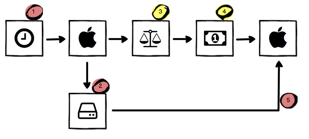Macの買取りの流れ