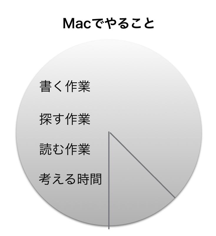 Macでやること