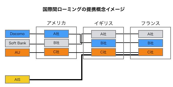 AISのヨーロッパローミング概念図